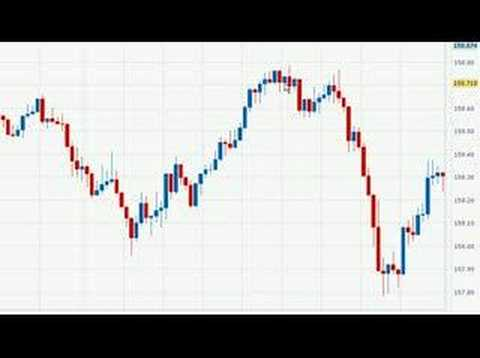Forex candlestick trading system