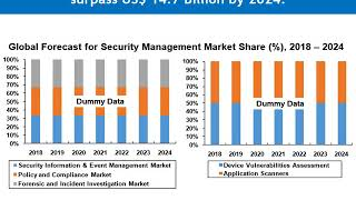 Security and Vulnerability Assessment Market
