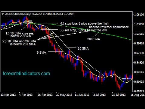 10 And 20 Sma With 200 Forex Swing Trading Strategy How To Trade Using Strategies