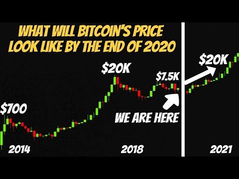 Realistic Bitcoin Price Prediction By The End Of 2020