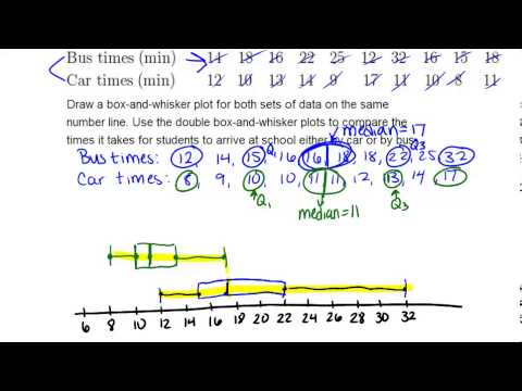 Double Box And Whisker Plots Examples Basic Probability