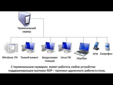Настройка сервера windows 2008 для 1с общая настройка 1с бухгалтерия