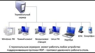 Windows Server 2008 R2 установка, настройка и лицензирование сервера терминалов для 1с(Моя партнерка youtube - медиасеть AIR http://join.air.io/RemontBrest Подписывайтесь на мой канал ..., 2016-12-21T07:03:30.000Z)