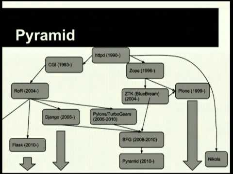 Keynote: The myth of goldilocks and the three frameworks, Pyramid, Django and Plone by Dylan Jay