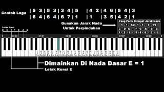 Belajar Keyboard 4 - Merubah Nada Dasar Atau Memakai Nada Dasar Lain ...