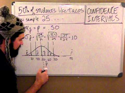 WHAT IS A CONFIDENCE INTERVAL???  an intro fo yo