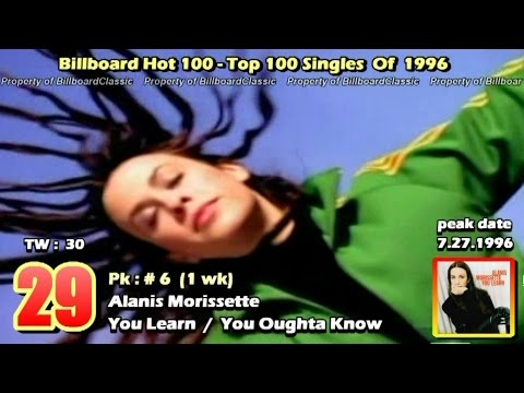 "1996 Billboard Hot 100 ""Year-End"" Top 100 Singles [1080p HD]"
