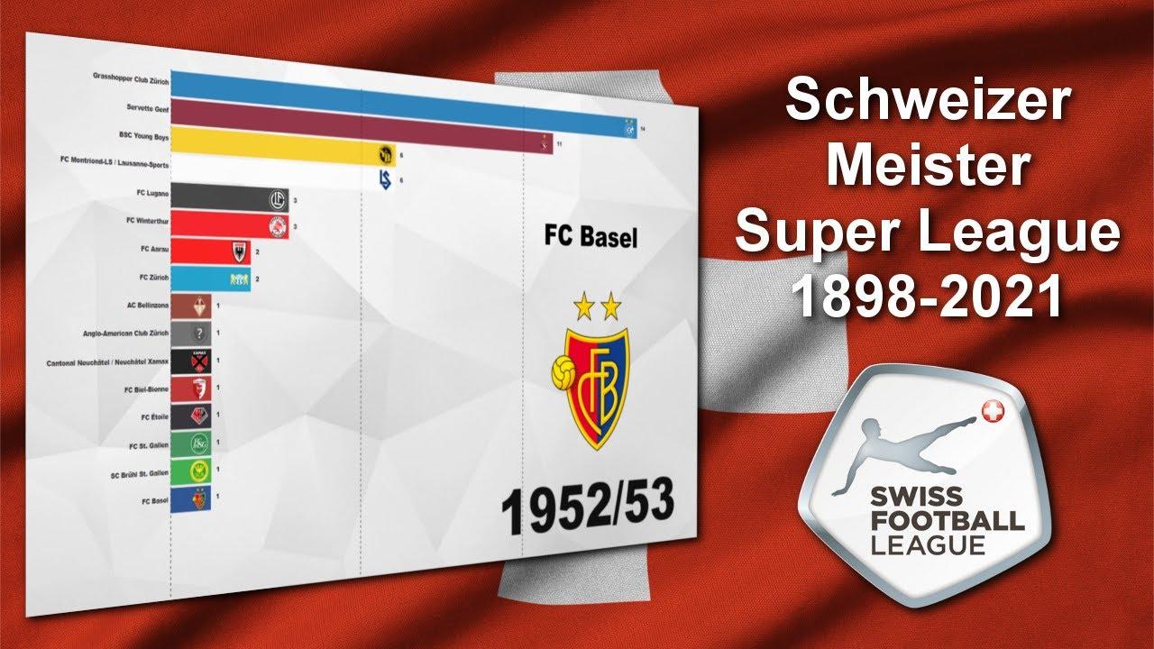 Alle Schweizer Meister 1898-2021 beim Fussball der Männer - Super League - Bar Chart Race