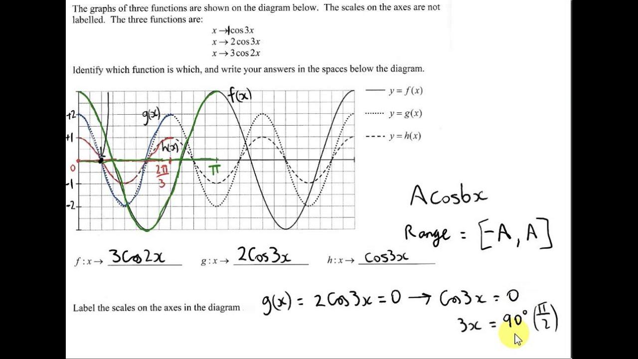 trigonometric graph example - project maths hl