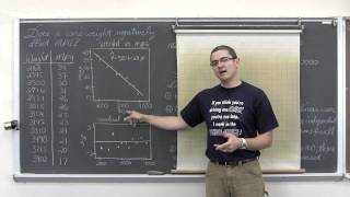 Linear Regression t test and Confidence Interval