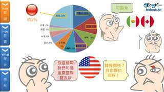 貿易戰對股市的影響︱《8分鐘理財學堂 》HiStock嗨投資