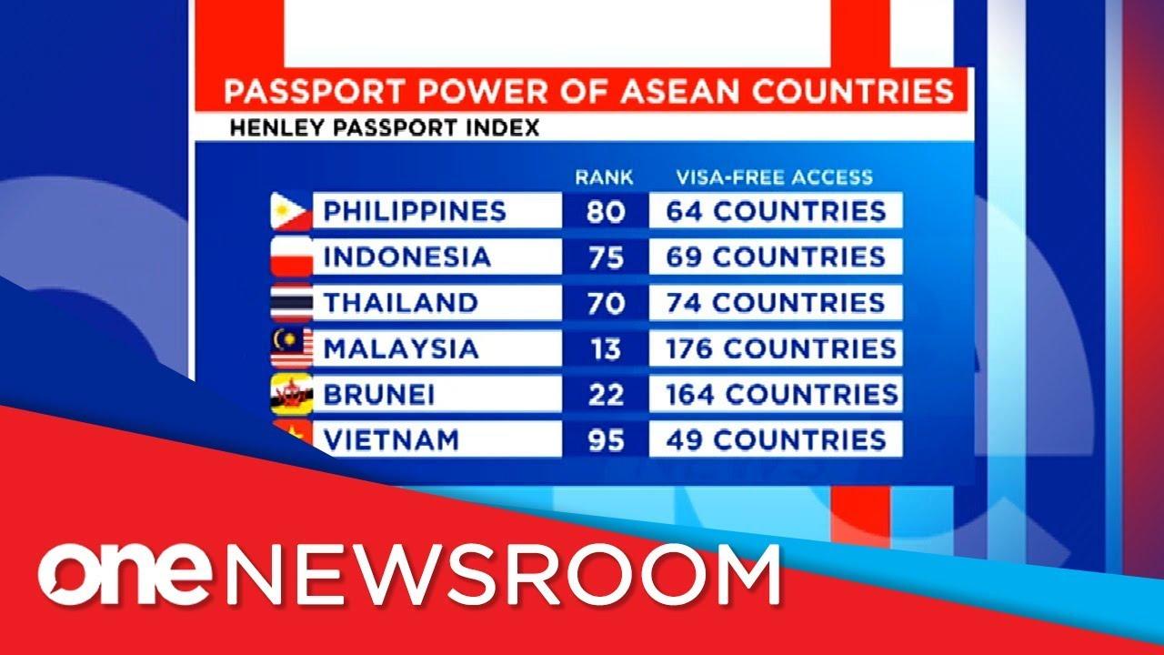 PH slips in world passport index