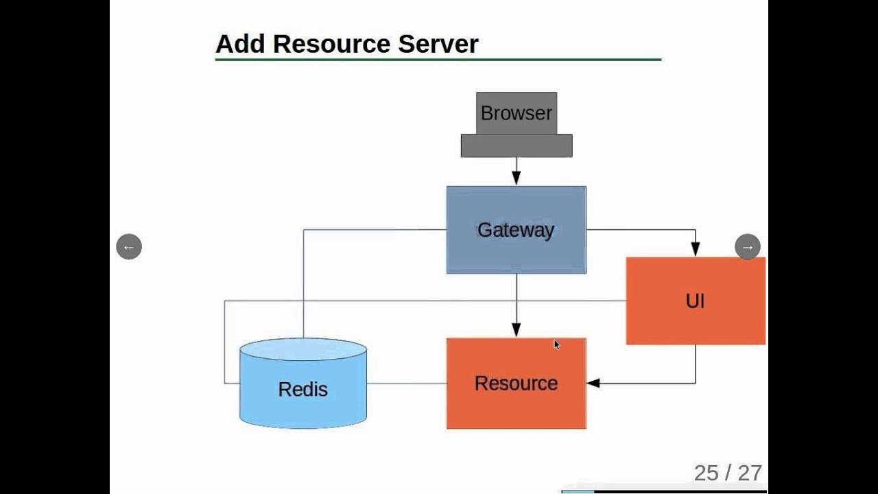 how to create a single page application in angularjs