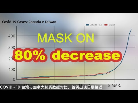 Coronavirus fact: Mask on, decreases the spread by 80%, #masks4all , COVID-19