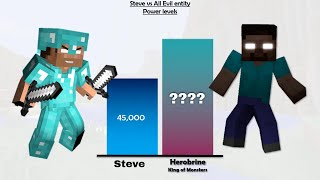 Steve vs Monsters Power Levels | Minecraft