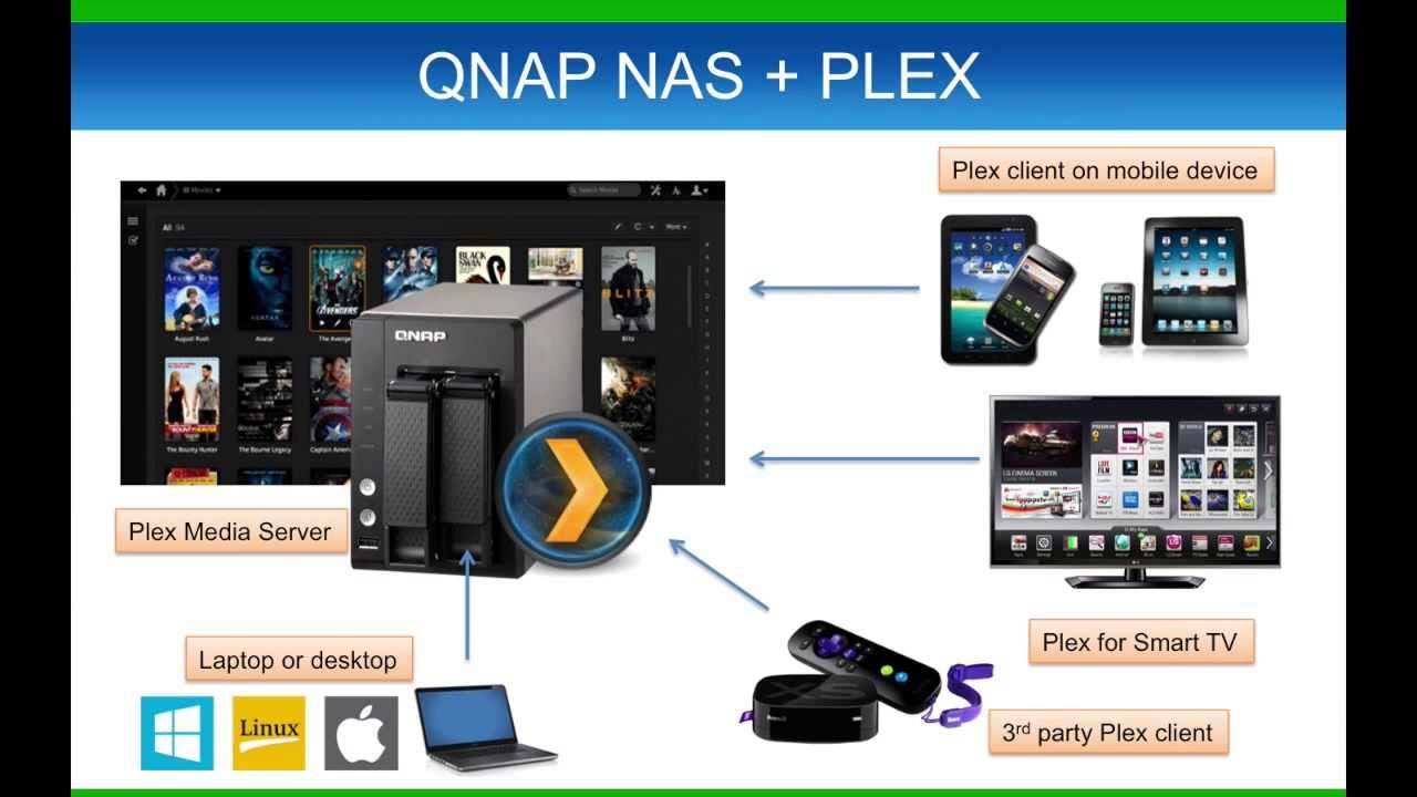 How to use PLEX with a QNAP NAS - YouTube
