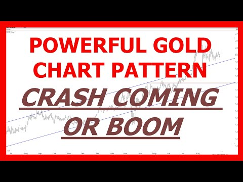 POWERFUL GOLD CHART PATTERN   CRASH COMING OR BOOM | Trading Gold Chart Pattern