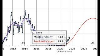 Magnetic Biology, Solar Cycle Progression, Nova Jumpers   S0 News Aug.2.2021