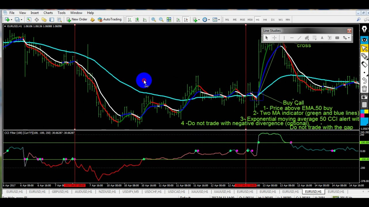 Binary option cci