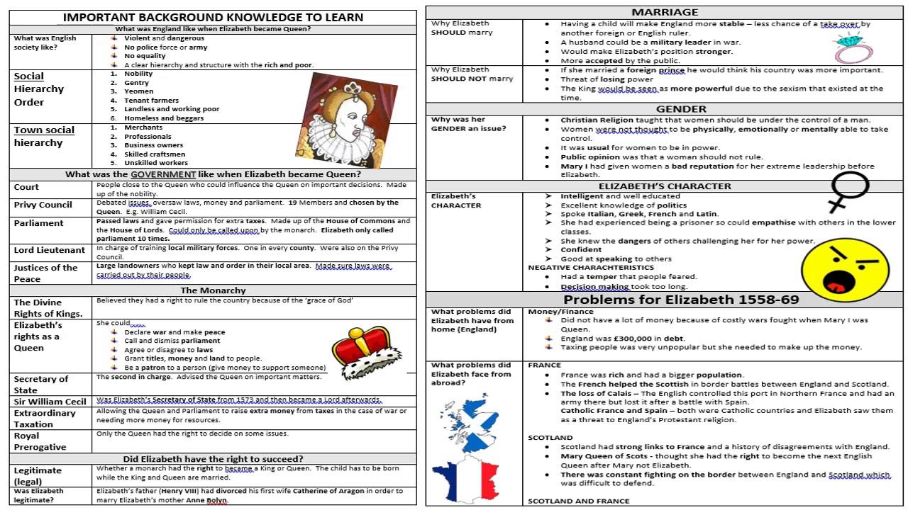 Tottington History Elizabeth Unit  1/3: Problems for Elizabeth 1558-69