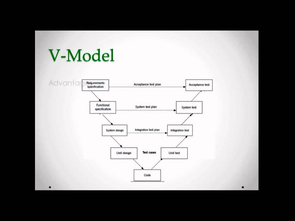 V-Model - Software Development Life Cycle (SDLC) - Testing