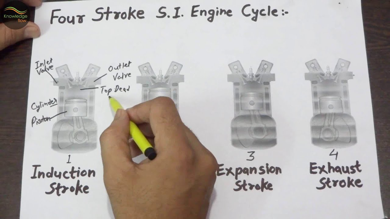 Working Of 4 Stroke S I  Engine With Four Stroke Cycle