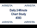 Daily 2-Minute Chart Study #393: Timing Quality Momentum Trading Instruments