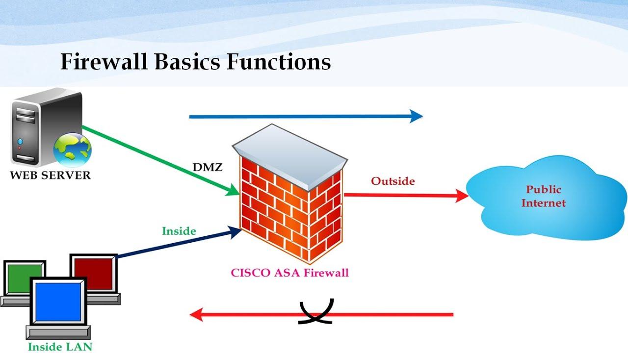 Cisco ASA Firewall ASDM configuration in GNS3 – VIRTUAL