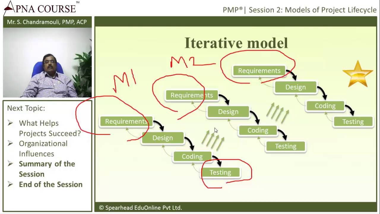 Models of project lifecycle pmp exam preparation youtube models of project lifecycle pmp exam preparation ccuart Images