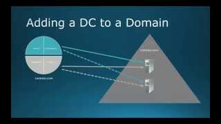 70-410 Objective 5.1 - Installing Domain Controllers on Windows Server 2012 R2 Lecture Notes