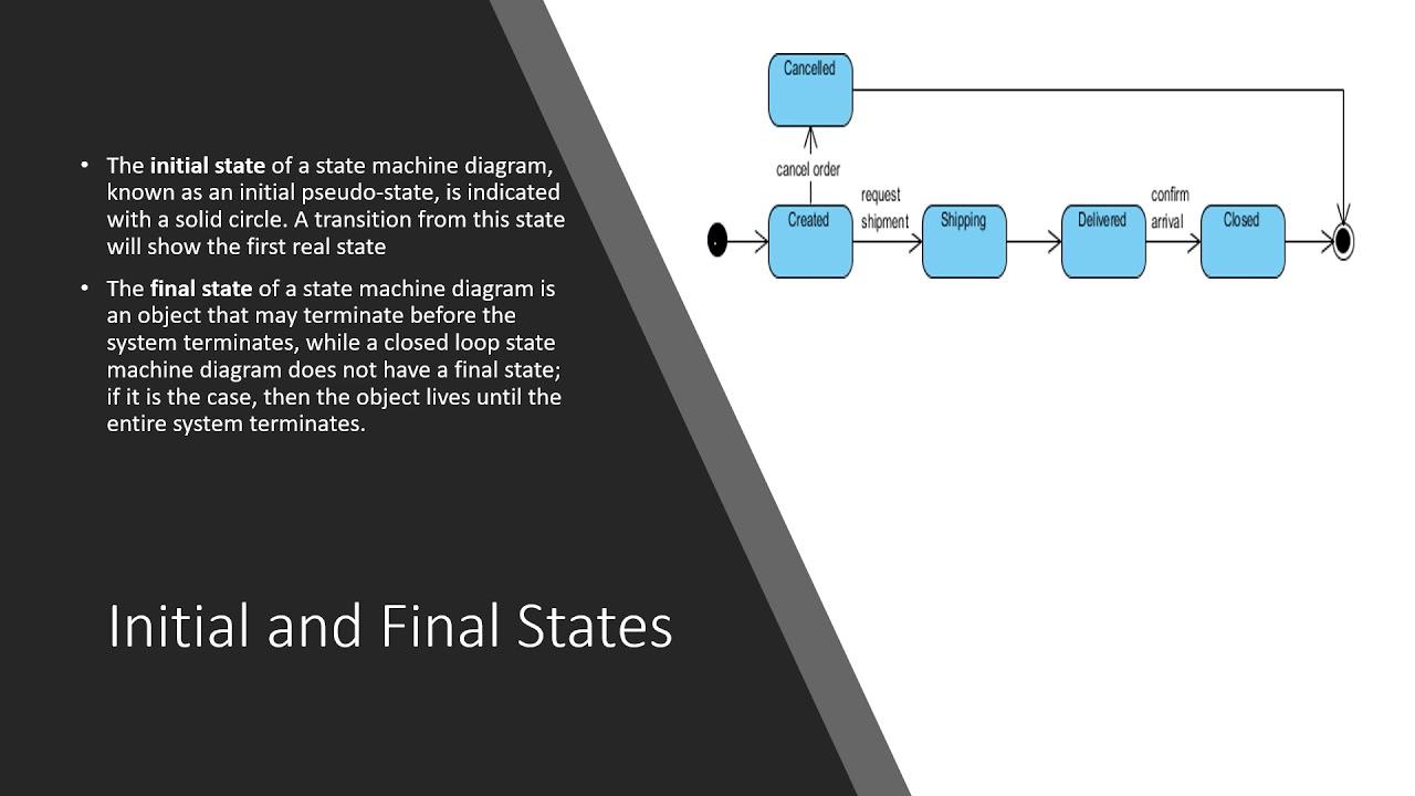 Lab 15 - UML State Machine Diagram | Object Oriented ...