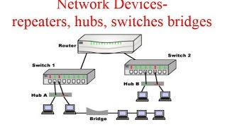 Network Devices- repeaters, hubs, switches bridges