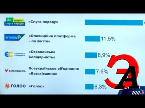 Выборы в ВР Украины 2019. Результаты экзит-поллов 20:00