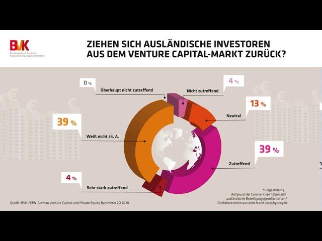 Ziehen sich ausländische Investoren aus dem Venture Capital-Markt zurück?