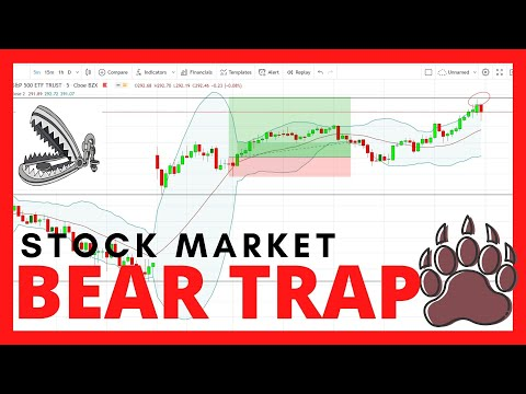 *BEAR TRAP* – Trading Gaps in the Stock Market – Analysis of S&P 500 Day Trading Long & Short