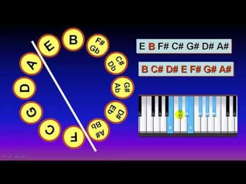 Music Theory: Use Circle Magic Formula  to Get the Scale Tones of B Key