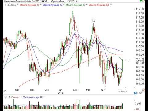 Stock Market Analyais May 11 2018