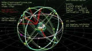 Space: Global Positioning System (GPS) Constellation