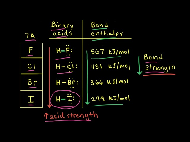 Factors affecting acid strength   Acids and bases   AP Chemistry   Khan Academy