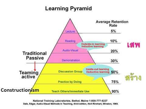 กรอบแนวคิด การจัดการการเรียนรู้ในศตวรรษที่ 21 โดย ศ.นพ.วิจารณ์ พานิช