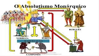 El absolutismo monarquía absoluta y parlamentaria