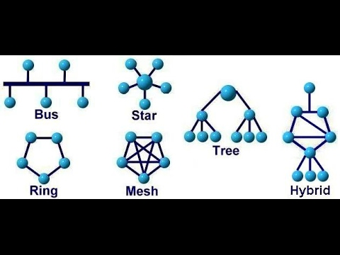 NETWORK TOPOLOGIES TYPES - BUS,RING,STAR,MESH,TREE,HYBRID