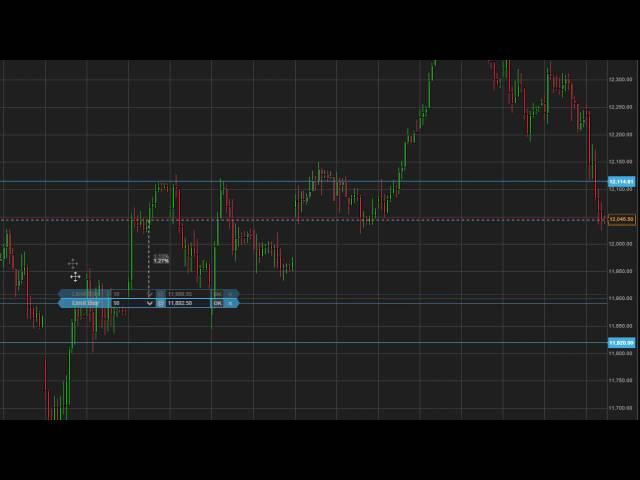 Търгуване от графика в ELANA Global Trader