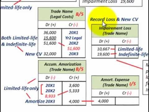 Intangible Assets Accounting (Impairment Testing, Limited Life Vs Indefinited Life Assets)