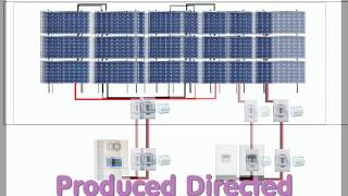 48v OFF GRID System. Getting ready to install more solar panels.
