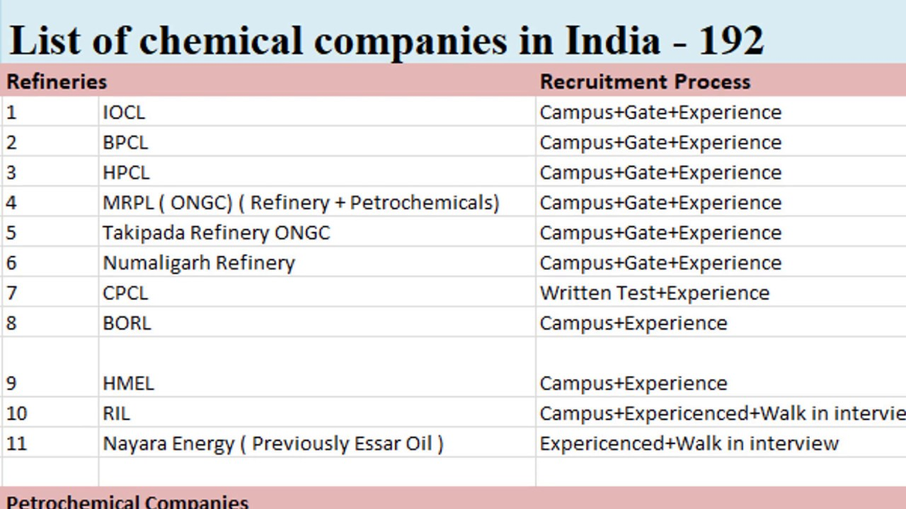List of good chemical companies in india