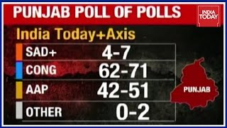 exclusive coverage on exit polls of punjab assembly elections
