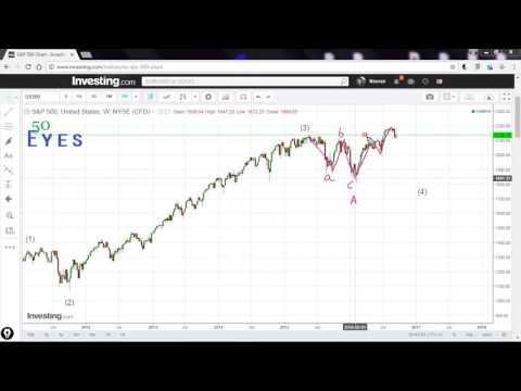S&P 500 Alternate Wave Count