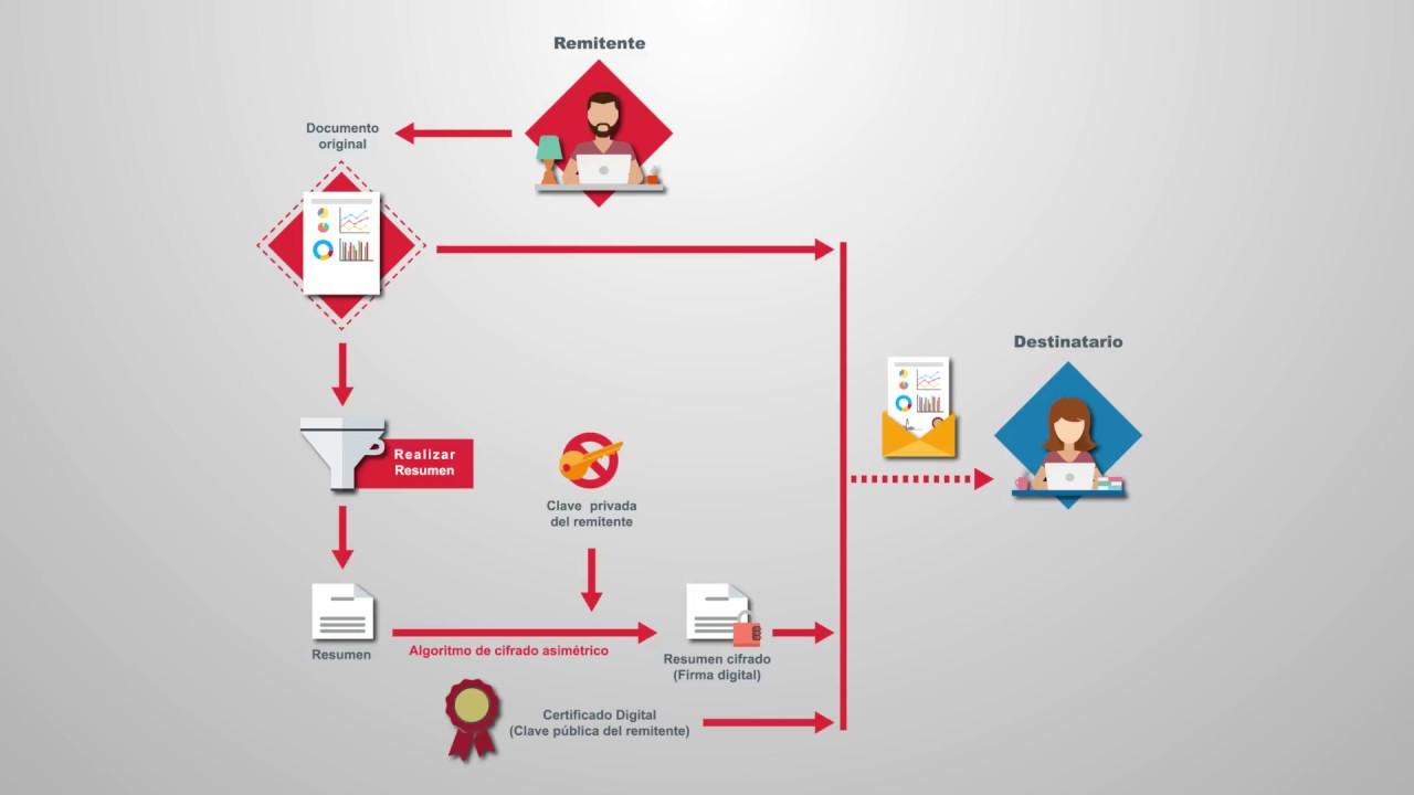 La firma electrónica de documentos - YouTube