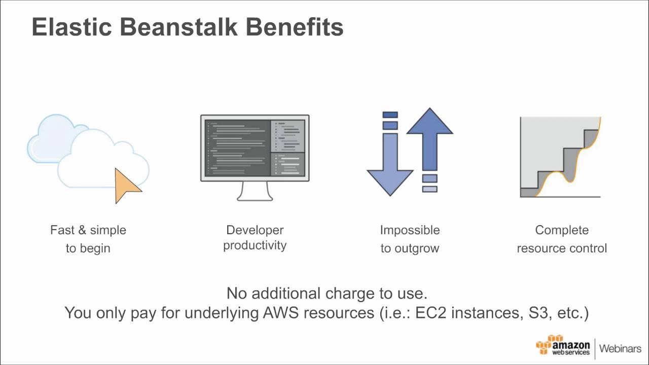 Elastic Beanstalk: Simple Cloud Scaling for Java Developers